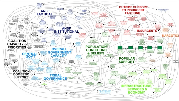 A PowerPoint diagram meant to portray the complexity of American strategy in Afghanistan certainly succeeded in that aim.